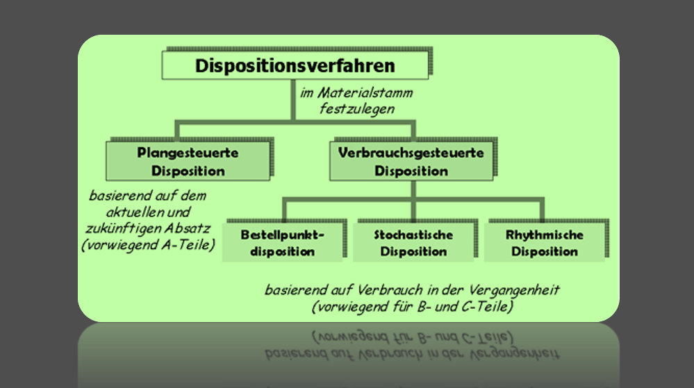SAP Dispositionsverfahren