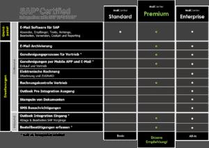 SAP Mail Produktuebersicht