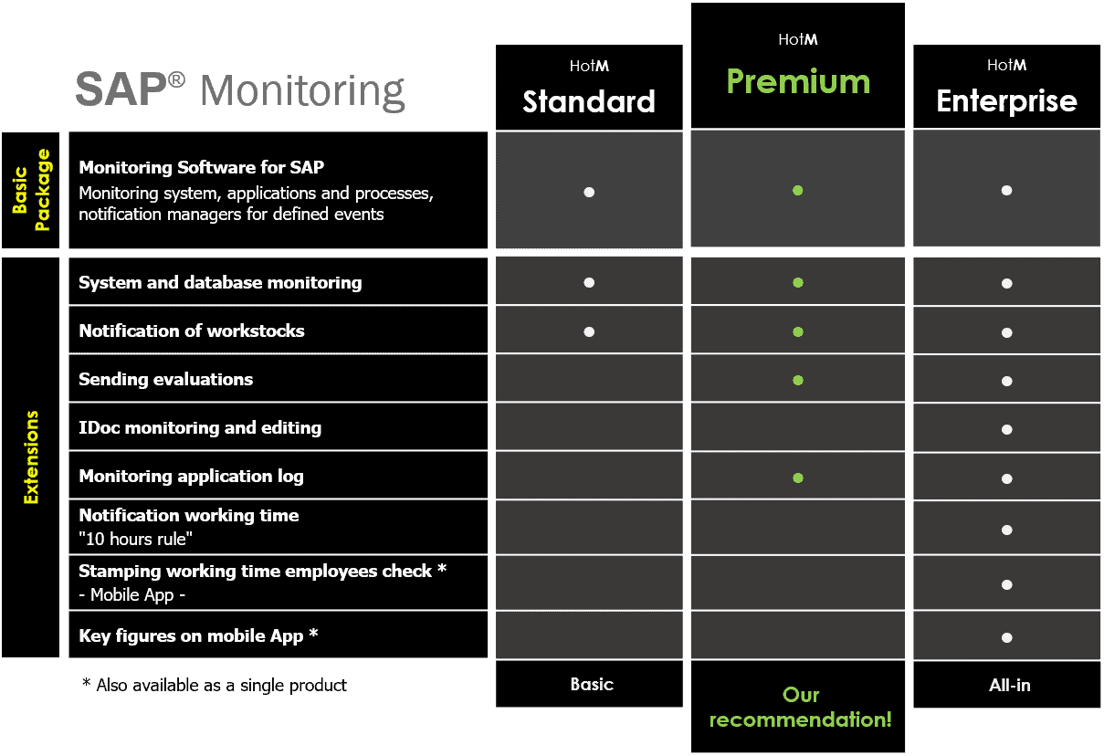 sap-monitoring-products