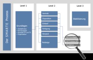 SMART Prozessoptimierung